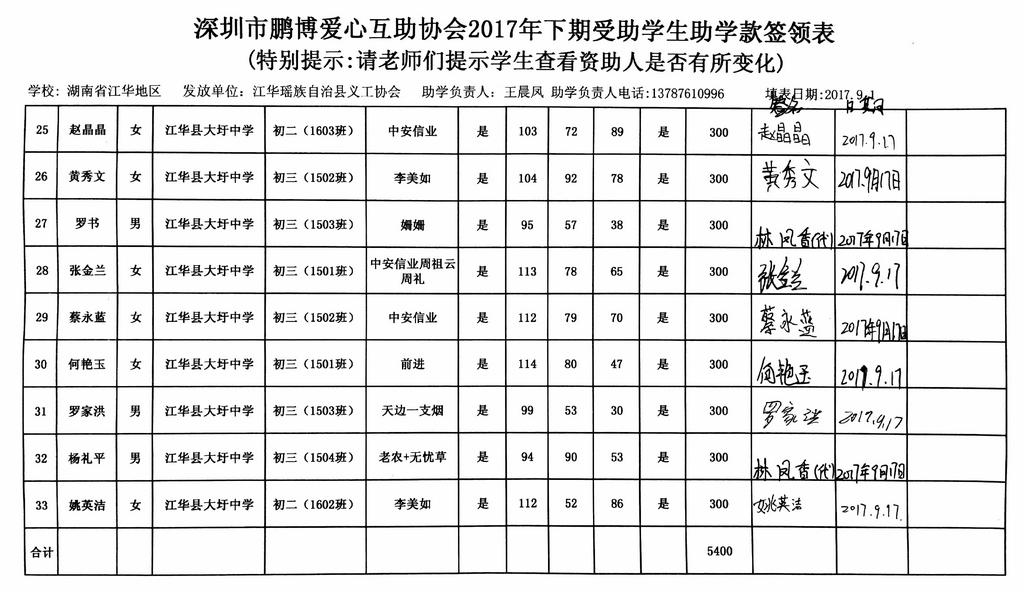 (湖南江华)深圳市鹏博爱心互助协会2017年下期第一笔助学金发放签领表6.jpg