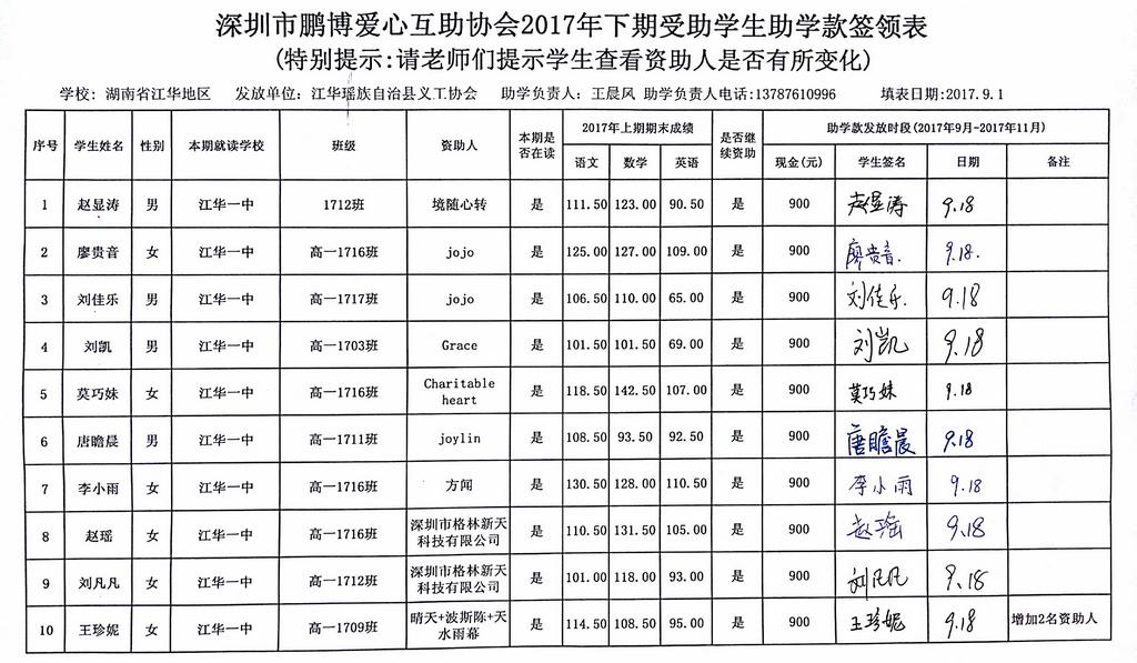 (湖南江华)深圳市鹏博爱心互助协会2017年下期第一笔助学金发放签领表13.jpg