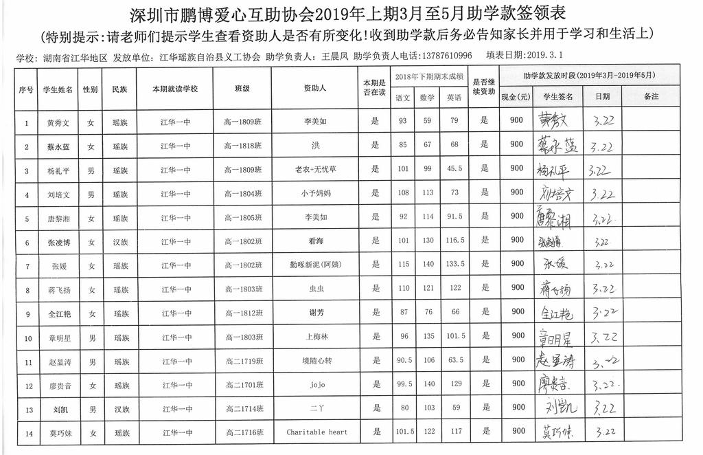 湖南省江华县2019年上期第一批助学金签领表 (12).jpg